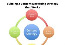Building a Content Marketing Strategy that Works